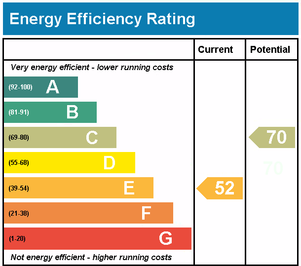 "Will I have to spend a lot of money making my commercial properties ""energy efficient"" and bringing them up to scratch?"